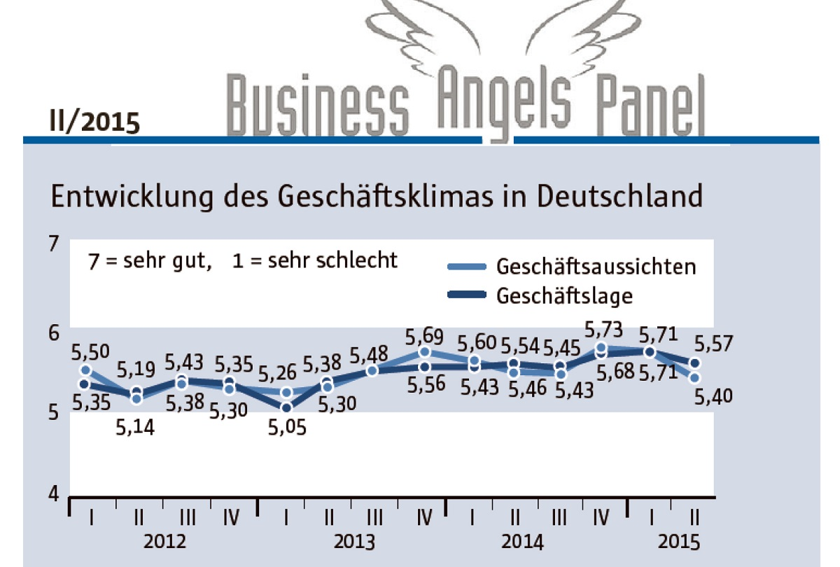 Business Angels Panel
