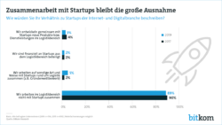 Viele Logistik-Unternehmen ignorieren Startups